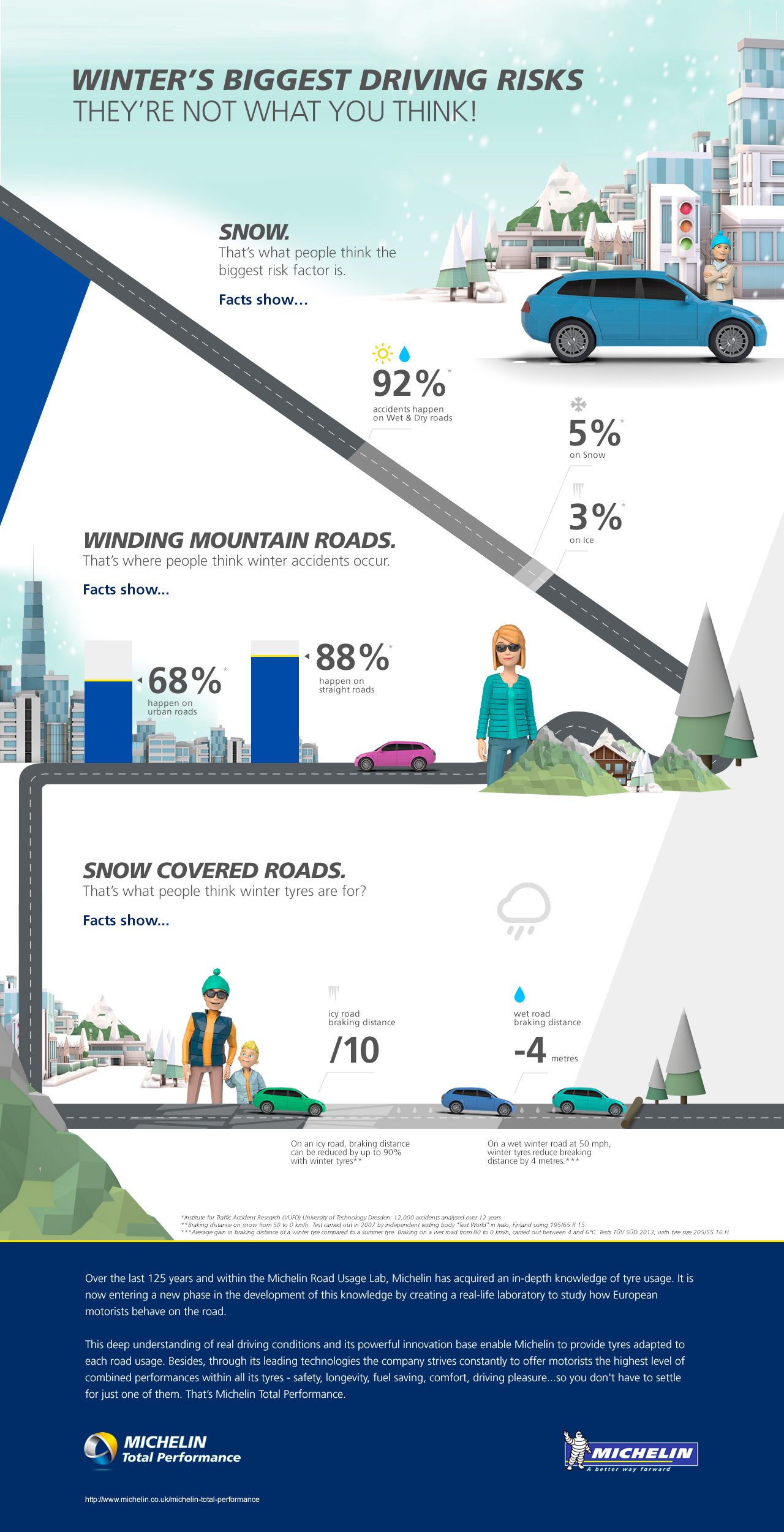Infographic - winter driving risks
