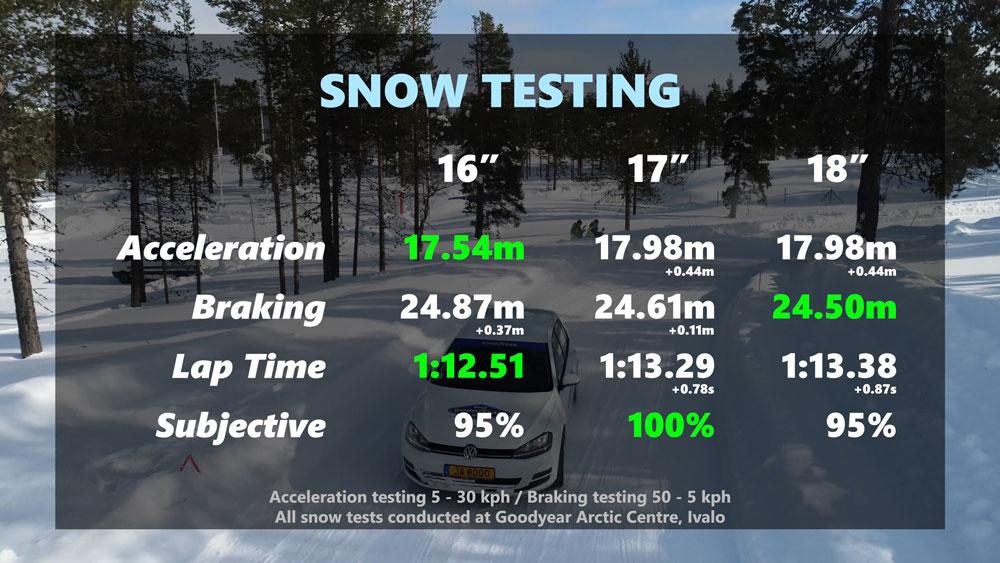 Snow Testing