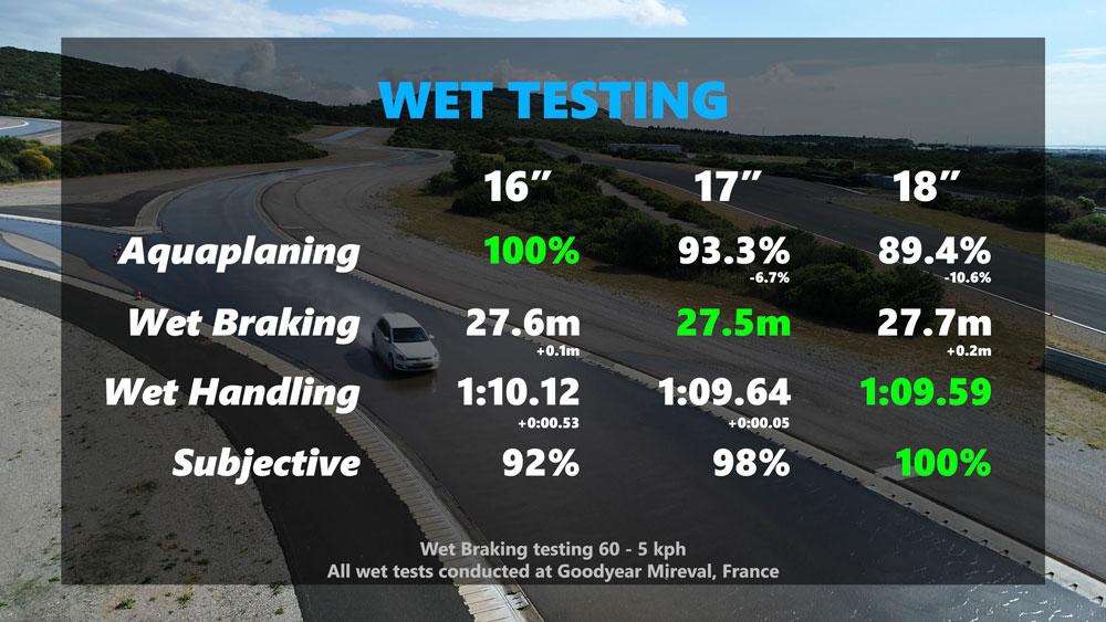 wet Testing