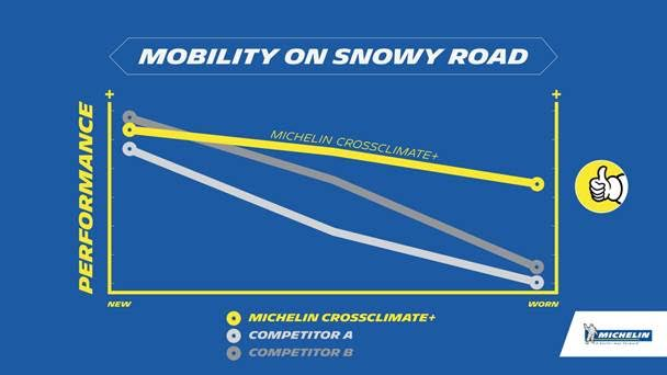 The new Michelin CrossClimate+ performance