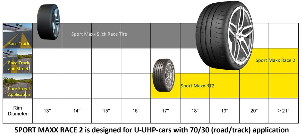 Dunlop Sport Maxx Race 2 brand position