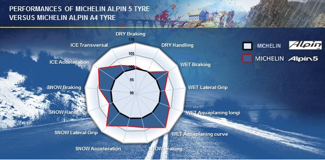 michelin alpin 5 launched tyre reviews. Black Bedroom Furniture Sets. Home Design Ideas