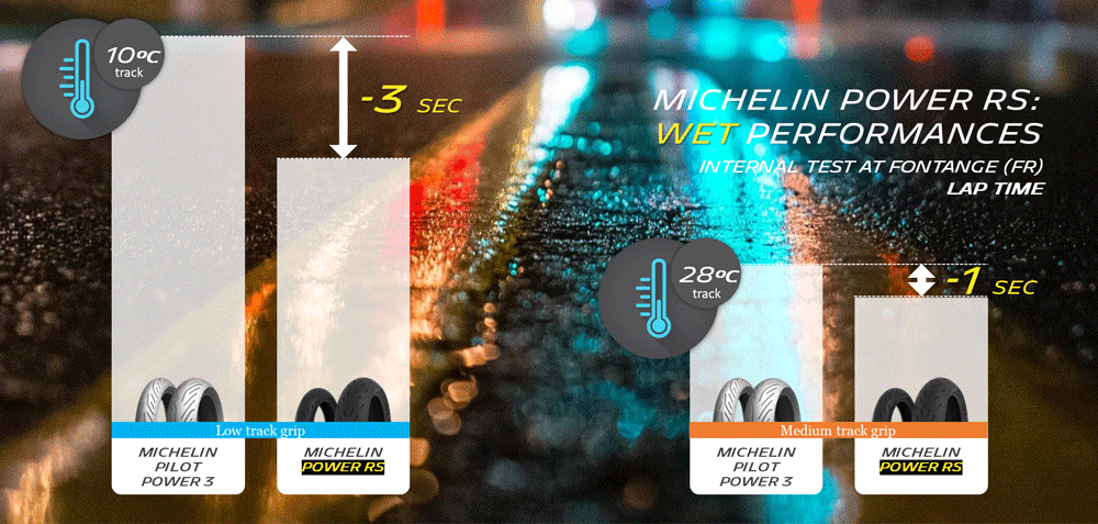 Michelin Power RS wet grip