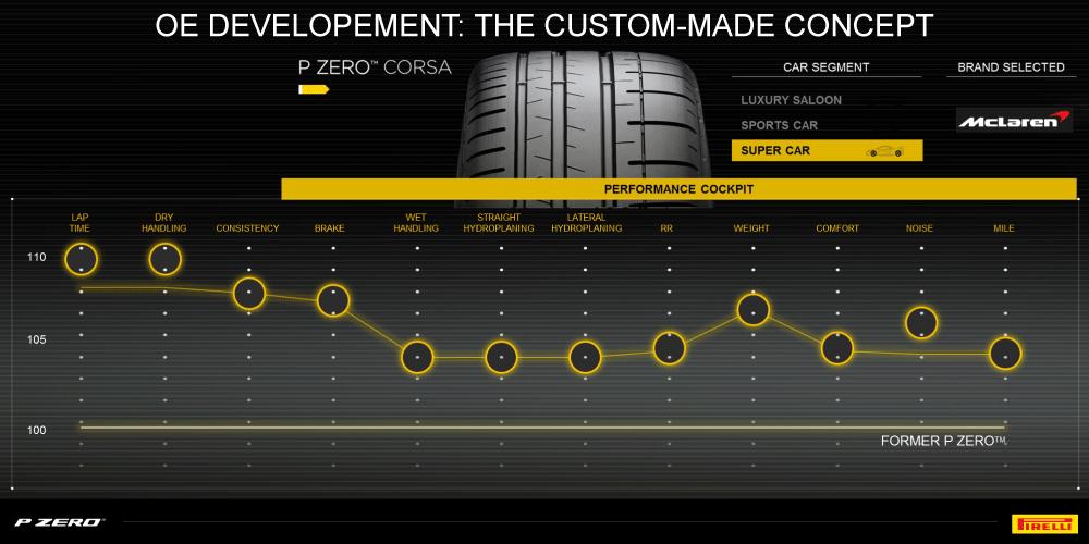 P Zero OE McLaren