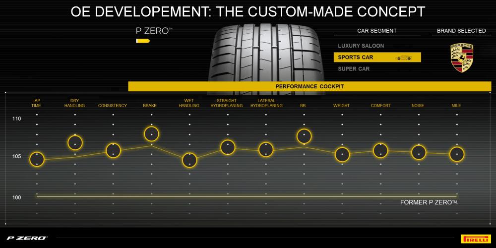 P Zero OE Sports Porsche