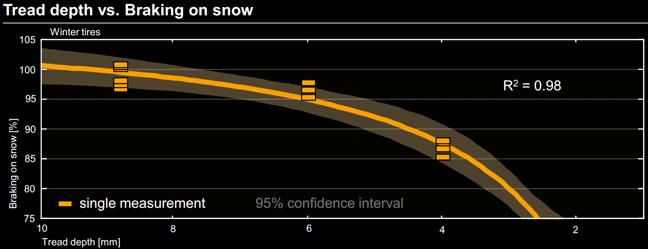 Snow braking new vs 4mm vs 2mm tyre wear performance