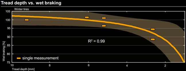 Wet braking new vs 4mm vs 2mm tyre wear performance