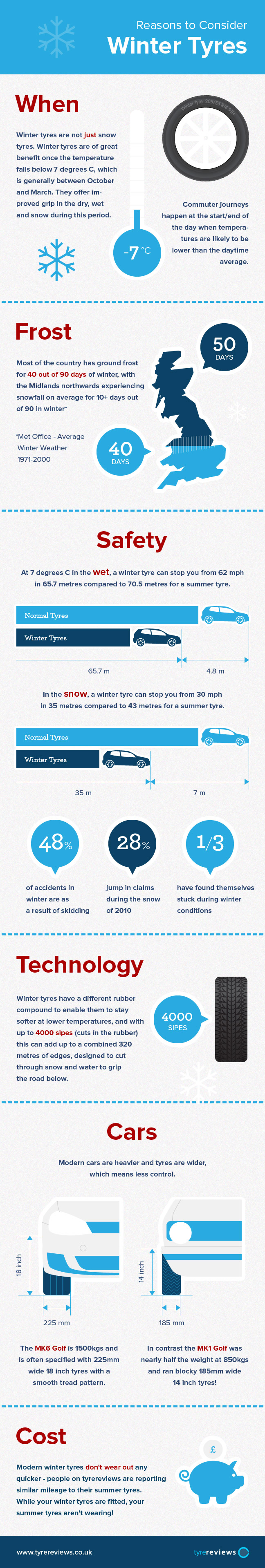 Reasons to Consider Winter Tyres - Infographic